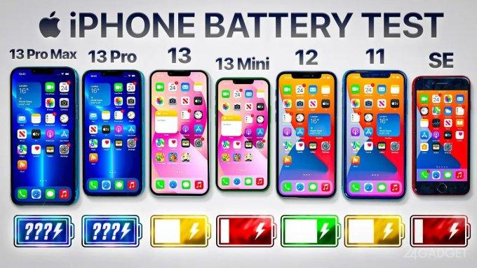 iPhone 13 Pro Max – оказался лидером среди смартфонов Apple по автономности (видео)